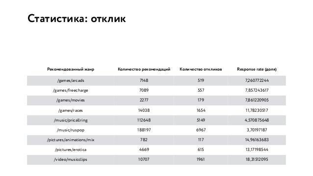 Статистика: отклик Рекомендованный жанр Количество рекомендаций Количество откликов Response rate (доля) /games/arcads 714...