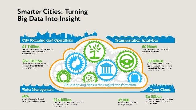 им Smarter Cities: Turning Big Data Into Insight