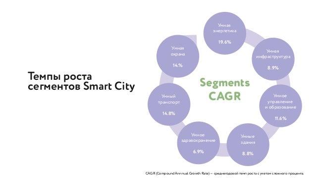 Темпы роста сегментов Smart City CAGR (Compound Annnual Growth Rate) — среднегодовой темп роста с учетом сложного процента...
