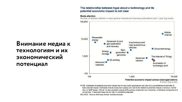 Внимание медиа к технологиям и их экономический потенциал