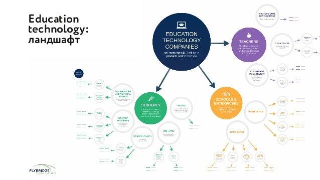 Education technology:  рынок В Восточной Европе (Россия) прогнозируется крайне высокий темп роста: 64% к 2016 году против...