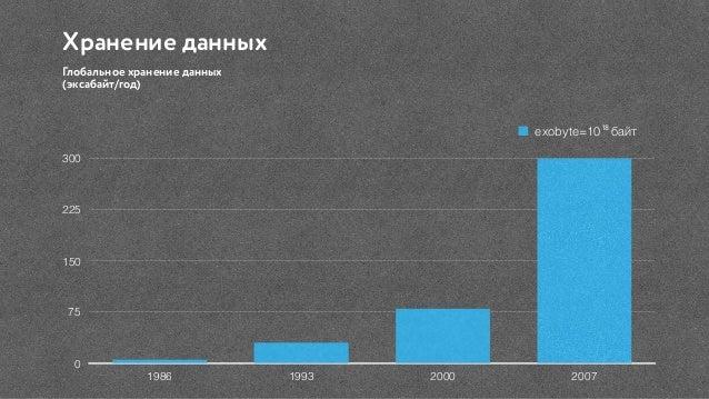 Хранение данных Глобальное хранение данных  (эксабайт/год) 0 75 150 225 300 1986 1993 2000 2007 exobyte=10 байт18
