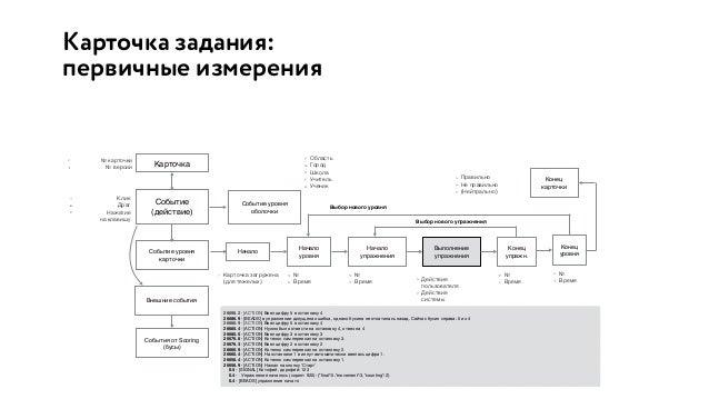 Минимальная верхнеуровневая архитектура Обучение (первичные измерения) Тестирование Система оценки и мониторинга принадлеж...