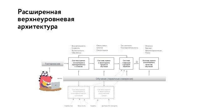 Детализация минимальной архитектуры Первичные измерения (цифры) Система оценки и мониторинга принадлежности к классам Сист...