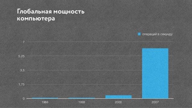 Глобальная мощность компьютера 0 1,75 3,5 5,25 7 1986 1993 2000 2007 операций в секунду