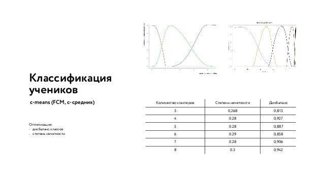 Классификация учеников (решение задания) История (70:30) Обучение (на 70%) • k-Nearest Neighbors algorithm (алгоритм k Бли...