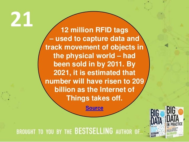 12 million RFID tags – used to capture data and track movement of objects in the physical world – had been sold in by 2011...