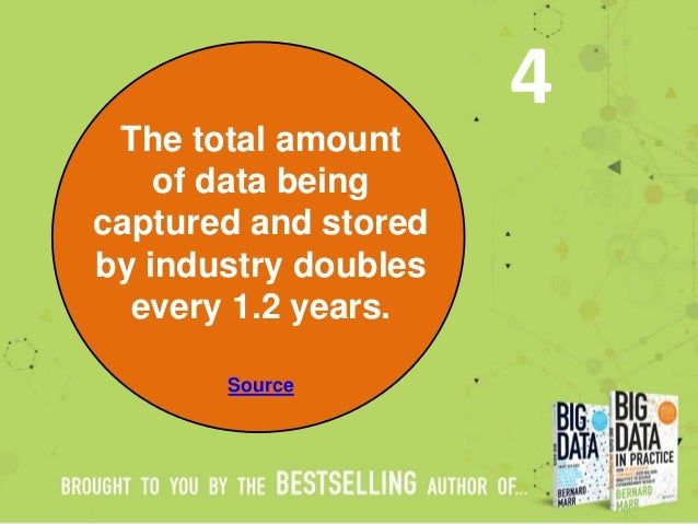 The total amount of data being captured and stored by industry doubles every 1.2 years. Source 4