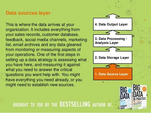 Data sources layer This is where the data arrives at your organization. It includes everything from your sales records, cu...