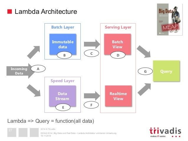 Big Data and Fast Data - Lambda Architecture in Action