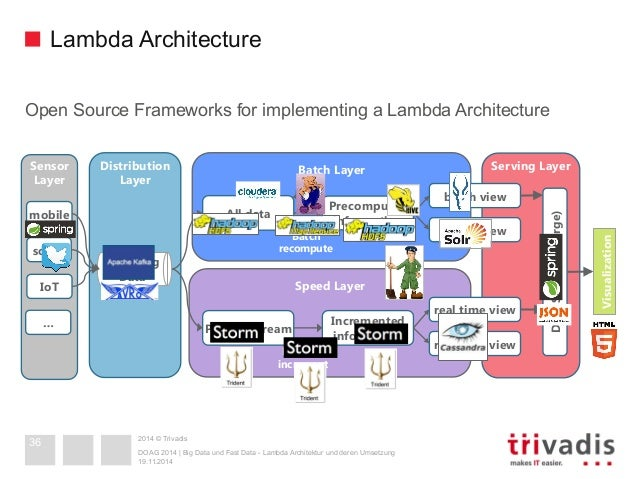 Big data and fast data lambda architecture in action for Architecture big data