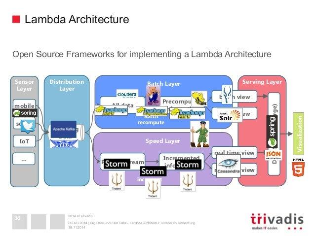 36 2014 trivadis lambda architecture
