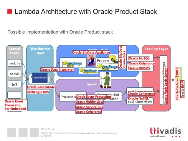 Big data and fast data lambda architecture in action for What is lambda architecture