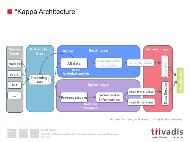 Big data and fast data lambda architecture in action for Architecture kappa