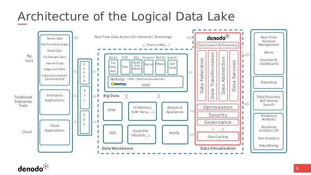 Data Architecture Ukrandiffusion