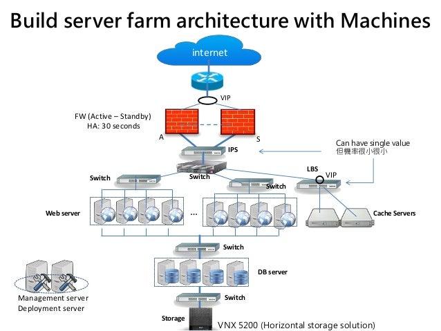 how to build a server farm at home