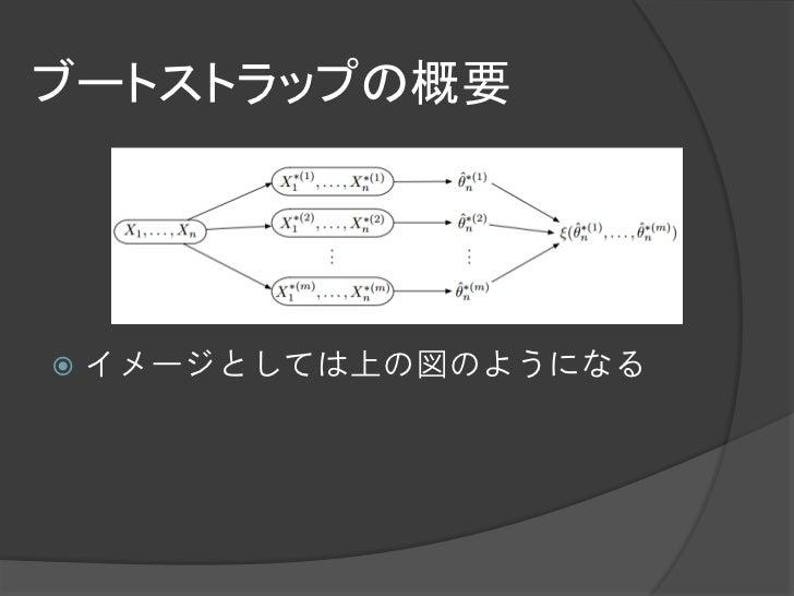 ブートストラップの概要   イメージとしては上の図のようになる