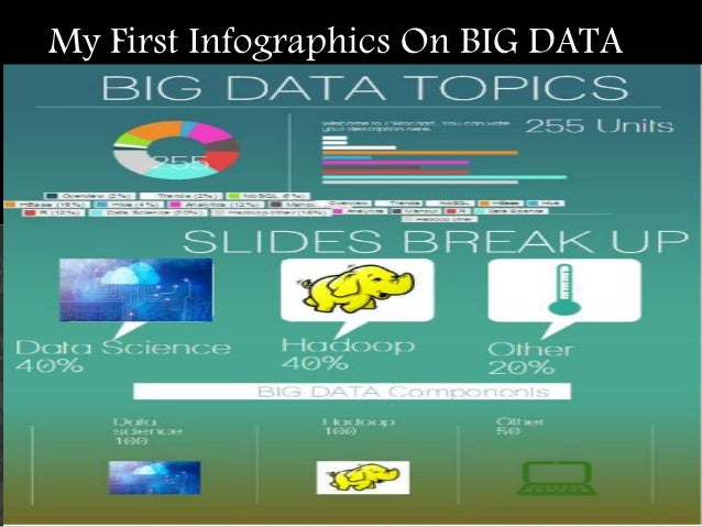 My First Infographics On BIG DATA