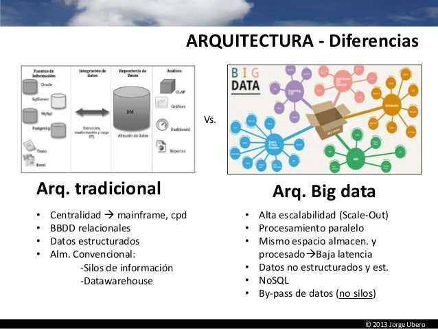 big data introducci n