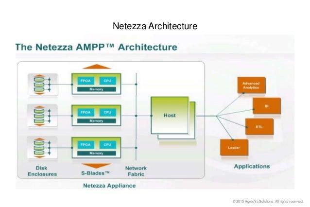 Bigdata Netezzapptaprbhawani Nandan Prasad - Netezza architecture