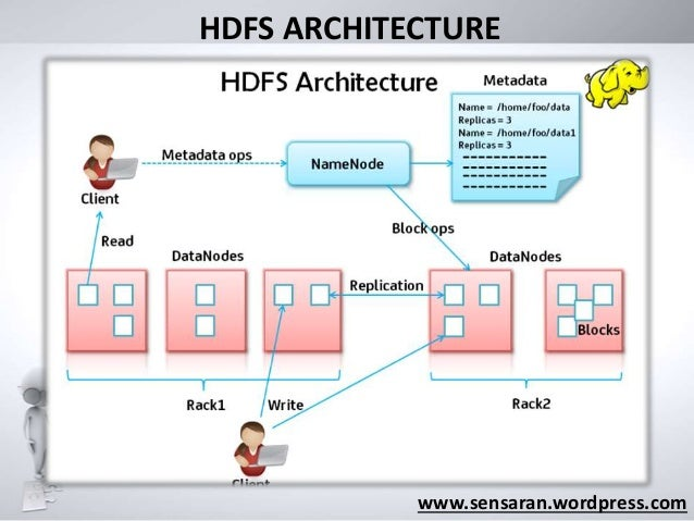 Big Data With HDFS And Mapreduce - Hdfs architecture