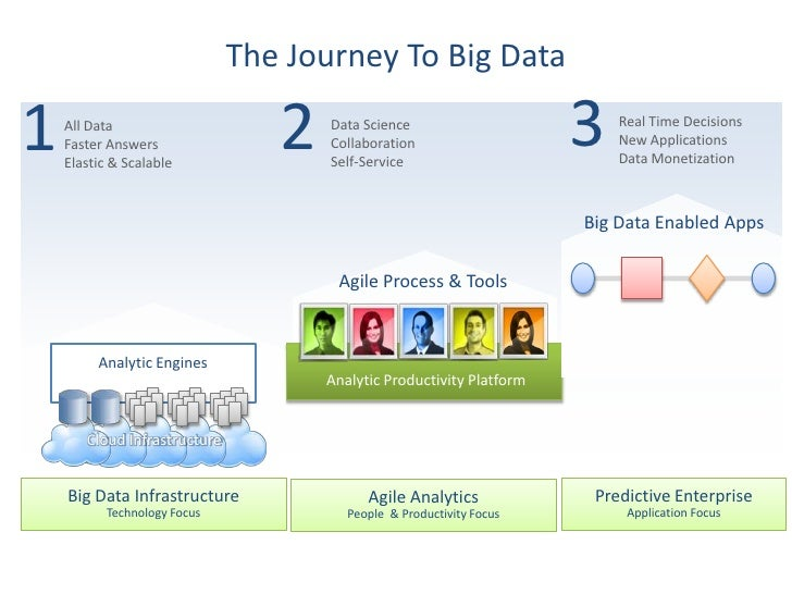 Data Analytics Certification Course