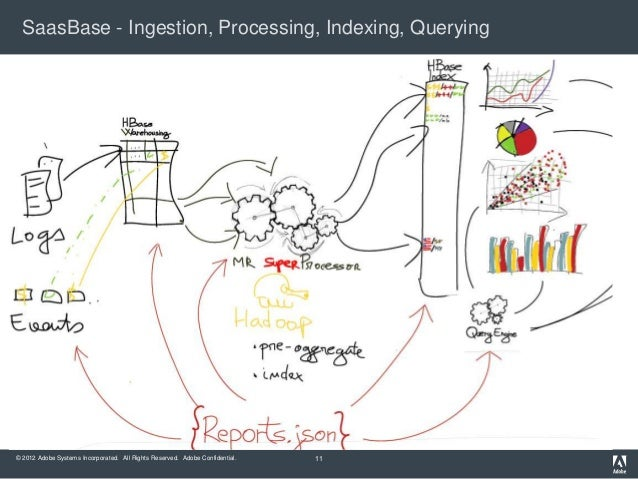 SaasBase - Ingestion, Processing, Indexing, Querying© 2012 Adobe Systems Incorporated. All Rights Reserved. Adobe Confiden...