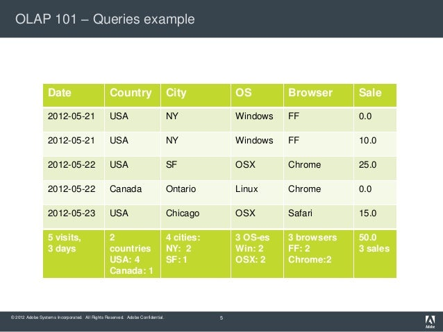 OLAP 101 – Queries example                 Date                           Country                       City            OS...