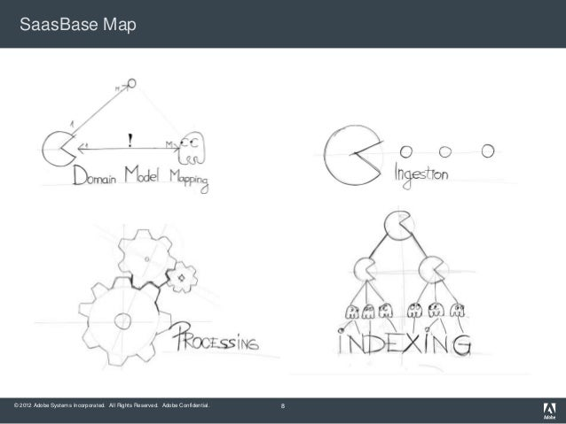 SaasBase Map© 2012 Adobe Systems Incorporated. All Rights Reserved. Adobe Confidential.   8