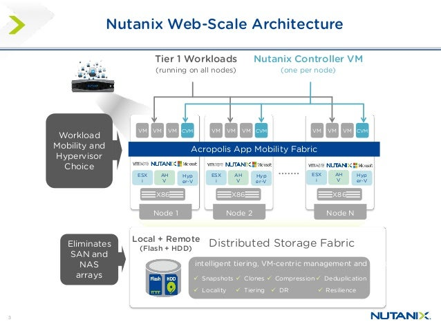 Got big data splunk on nutanix for Architecture site web
