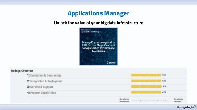 Applications Manager Unlock the value of your big data infrastructure