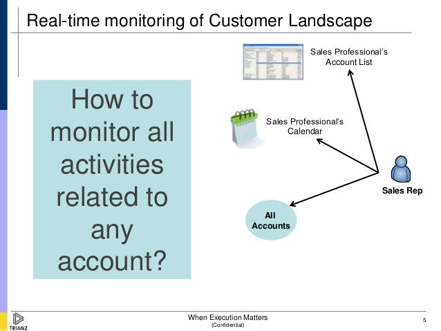 Real-time monitoring of Customer Landscape                                                        Sales Professional's    ...