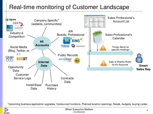 Real-time monitoring of Customer Landscape                                                                                ...
