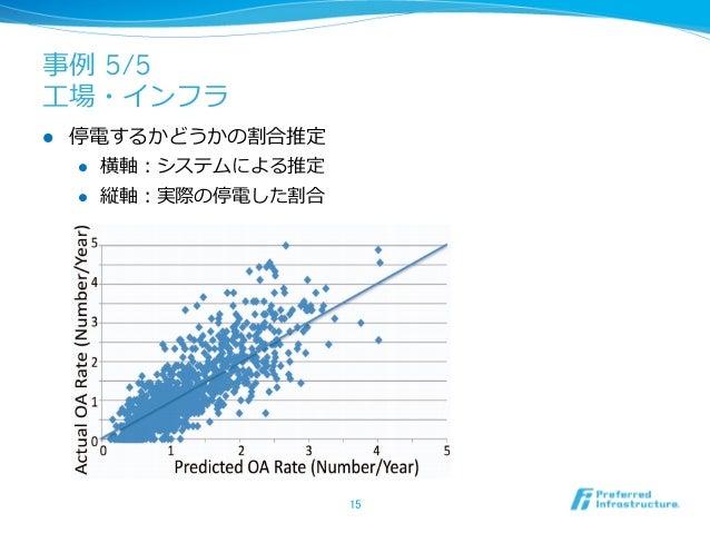 事例例 5/5⼯工場・インフラl   停電するかどうかの割合推定      l 横軸:システムによる推定      l 縦軸:実際の停電した割合                         15