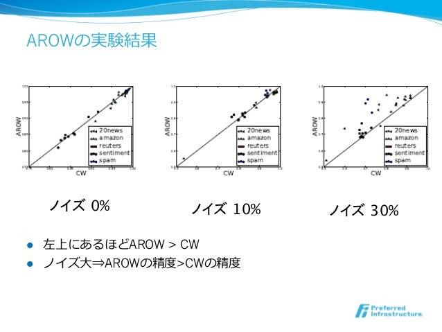 AROWの実験結果      ノイズ 0%     ノイズ 10%   ノイズ 30%l 左上にあるほどAROW > CWl ノイズ⼤大⇒AROWの精度度>CWの精度度