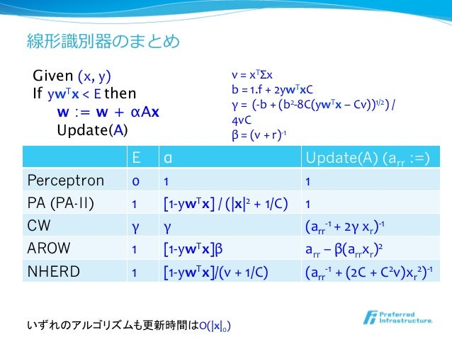 線形識識別器のまとめGiven (x, y)                          v = xTΣx If ywTx < E then                  b = 1.f ...
