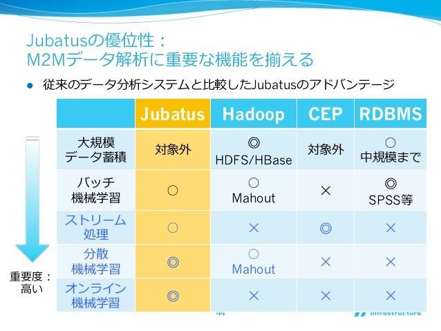 Jubatusの優位性: M2Mデータ解析に重要な機能を揃える l   従来のデータ分析システムと⽐比較したJubatusのアドバンテージ                 Jubatus Hadoop       CEP RDBMS    ...