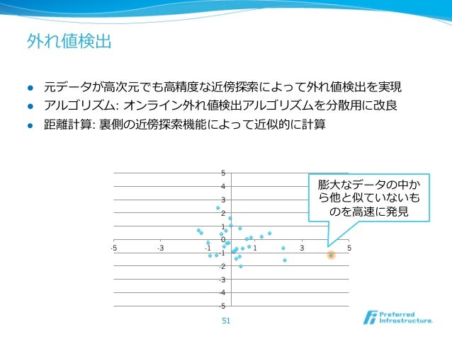 外れ値検出l   元データが⾼高次元でも⾼高精度度な近傍探索索によって外れ値検出を実現l   アルゴリズム: オンライン外れ値検出アルゴリズムを分散⽤用に改良良l   距離離計算: 裏裏側の近傍探索索機能によって近似的に計算    ...