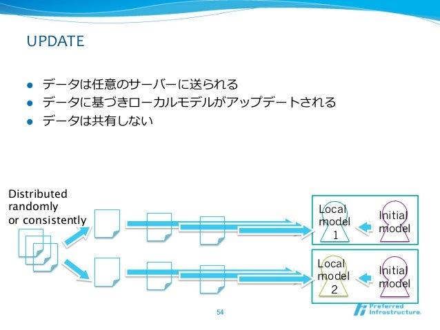 UPDATE   l データは任意のサーバーに送られる    l データに基づきローカルモデルがアップデートされる    l データは共有しないDistributedrandomly                    ...