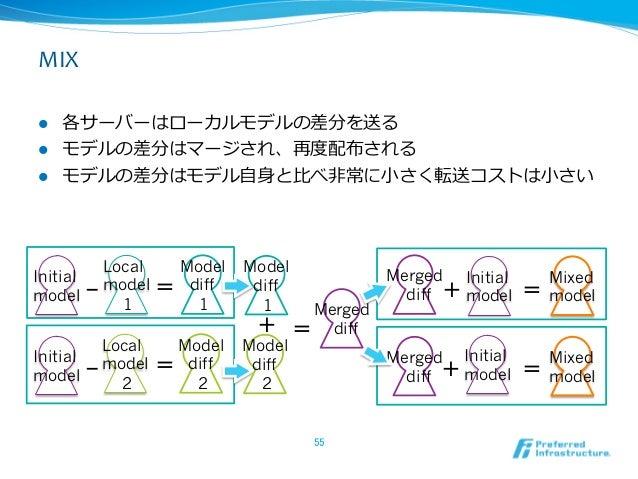 MIXl 各サーバーはローカルモデルの差分を送る l モデルの差分はマージされ、再度度配布される l モデルの差分はモデル⾃自⾝身と⽐比べ⾮非常に⼩小さく転送コストは⼩小さい             Local     ...