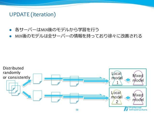 UPDATE (iteration)   l 各サーバーはMIX後のモデルから学習を⾏行行う    l MIX後のモデルは全サーバーの情報を持っており徐々に改善される Distributedrandomly        ...