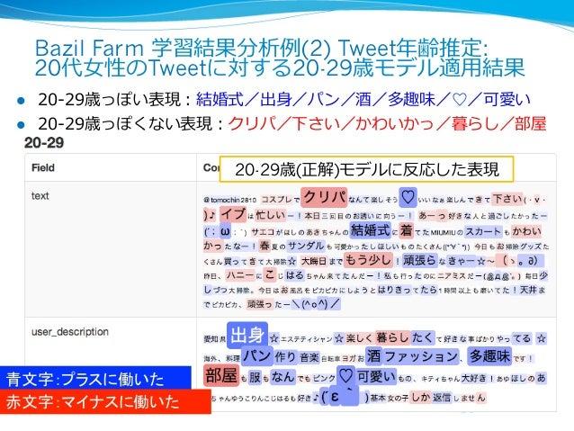 Bazil Farm 学習結果分析例例(2) Tweet年年齢推定:      20代⼥女女性のTweetに対する20-29歳モデル適⽤用結果l 20-‐‑‒29歳っぽい表現:結婚式/出⾝身/パン/酒/多趣味/♡/可愛いl 20-‐‑‒...