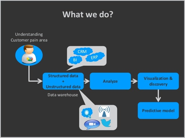What we do? Analyze Structured data + Unstructured data Visualization & discovery Understanding Customer pain area Predict...