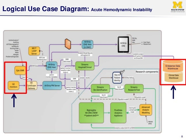 Enterprise analytics serving big data projects for healthcare 8 logical use case diagram ccuart Choice Image