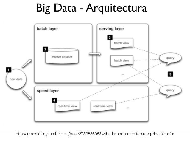 Big Data - Arquitectura http://jameskinley.tumblr.com/post/37398560534/the-lambda-architecture-principles-for