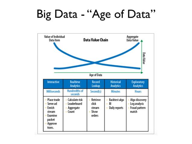 "Big Data - ""Age of Data"""