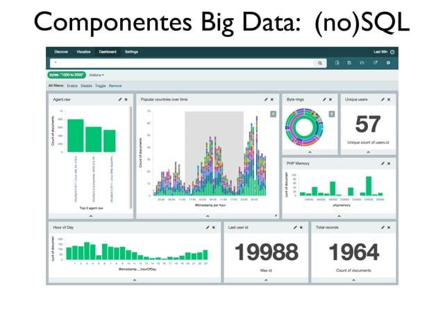Componentes Big Data: (no)SQL