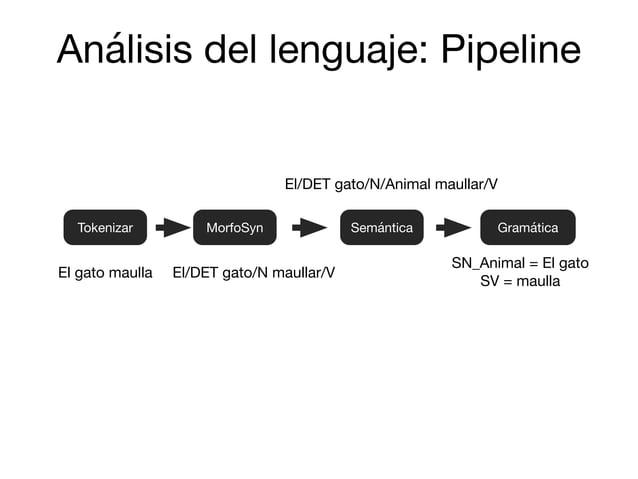 SemánticaTokenizar MorfoSyn Gramática El gato maulla El/DET gato/N maullar/V El/DET gato/N/Animal maullar/V SN_Animal = El...