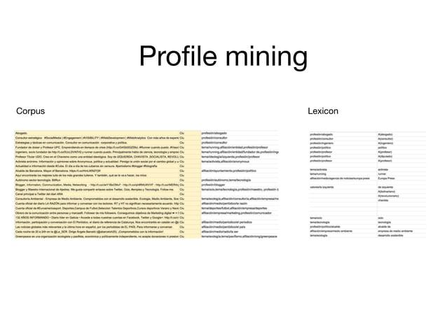 LexiconCorpus Profile mining