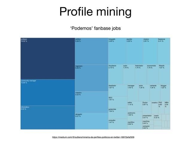 Profile mining 'Podemos' fanbase jobs https://medium.com/@outliers/mineria-de-perfiles-politicos-en-twitter-19972efaf309